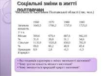 Соціальні зміни в житті полтавчан Чисельність населення Полтавської області (...