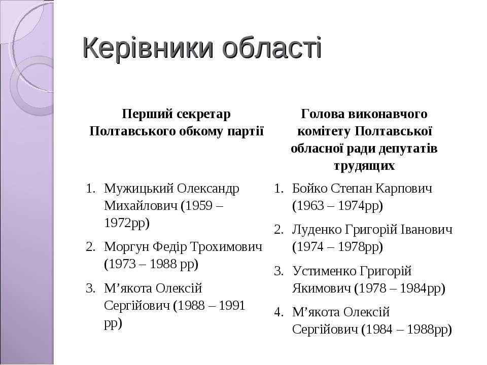 Керівники області Перший секретар Полтавського обкому партії Голова виконавчо...