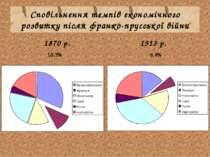 Сповільнення темпів економічного розвитку після франко-прусської війни 1870 р...