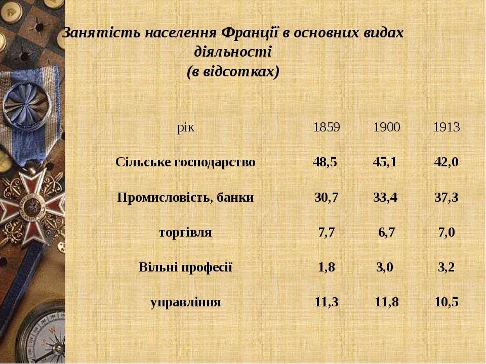 Занятість населення Франції в основних видах діяльності (в відсотках) рік 185...