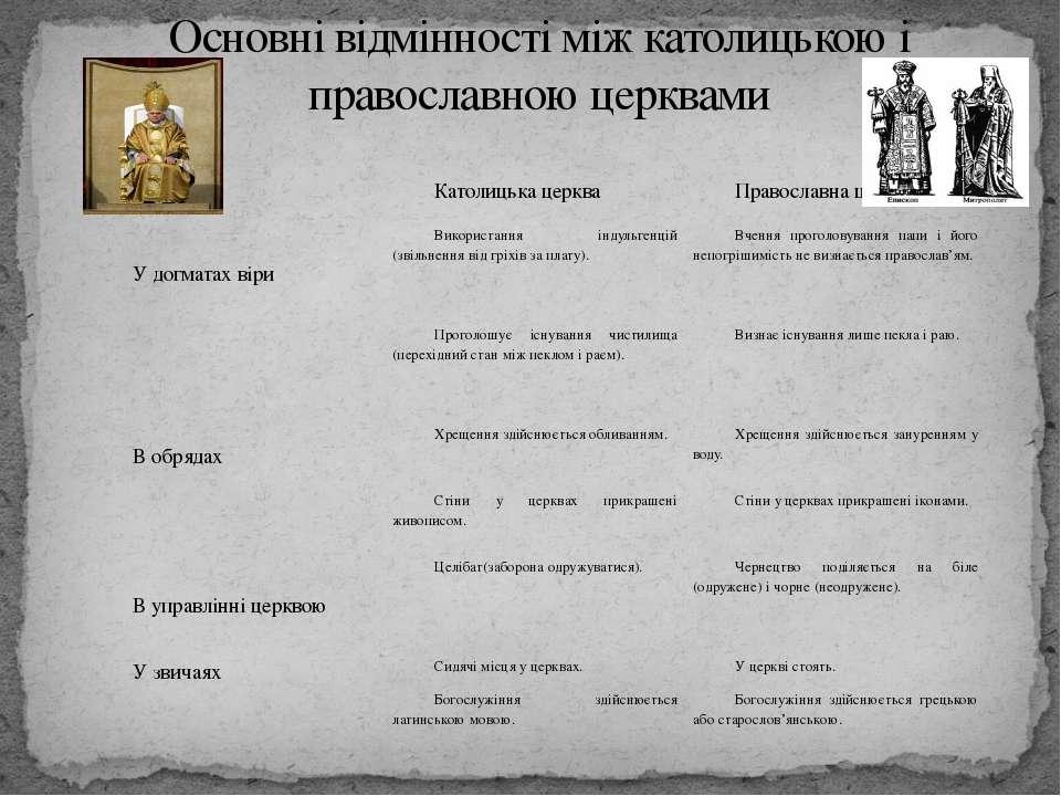 Основні відмінності між католицькою і православною церквами Католицька церква...