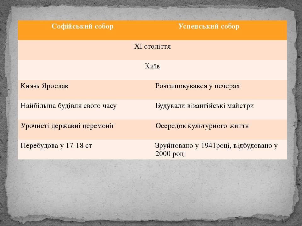 Софійський собор Успенський собор ХІстоліття Київ Князь Ярослав Розташовувавс...