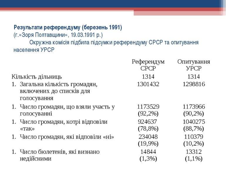 Результати референдуму (березень 1991) (г.»Зоря Полтавщини», 19.03.1991 р.) ...