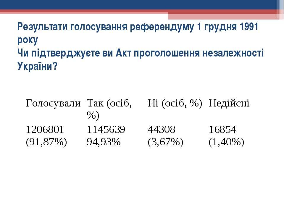 Результати голосування референдуму 1 грудня 1991 року Чи підтверджуєте ви Акт...
