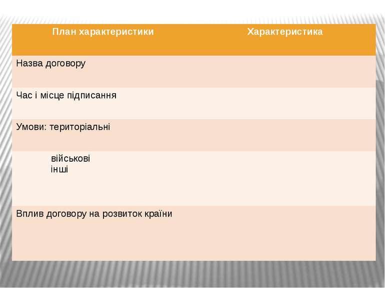 План характеристики Характеристика Назва договору Час і місце підписання Умов...