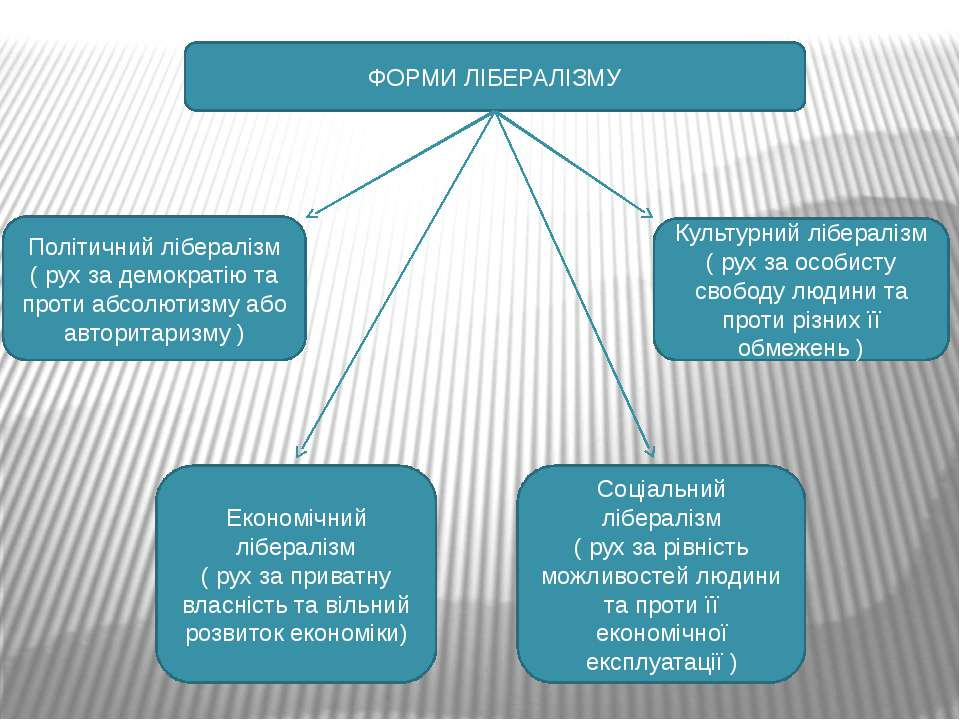 ФОРМИ ЛІБЕРАЛІЗМУ Політичний лібералізм ( рух за демократію та проти абсолюти...