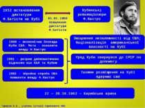 1952 встановлення диктатури Ф.Батісти на Кубі Кубинські революціонери Ф.Кастр...