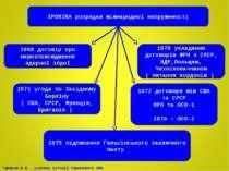 ХРОНІКА розрядки міжнародної напруженості 1968 договір про нерозповсюдження я...