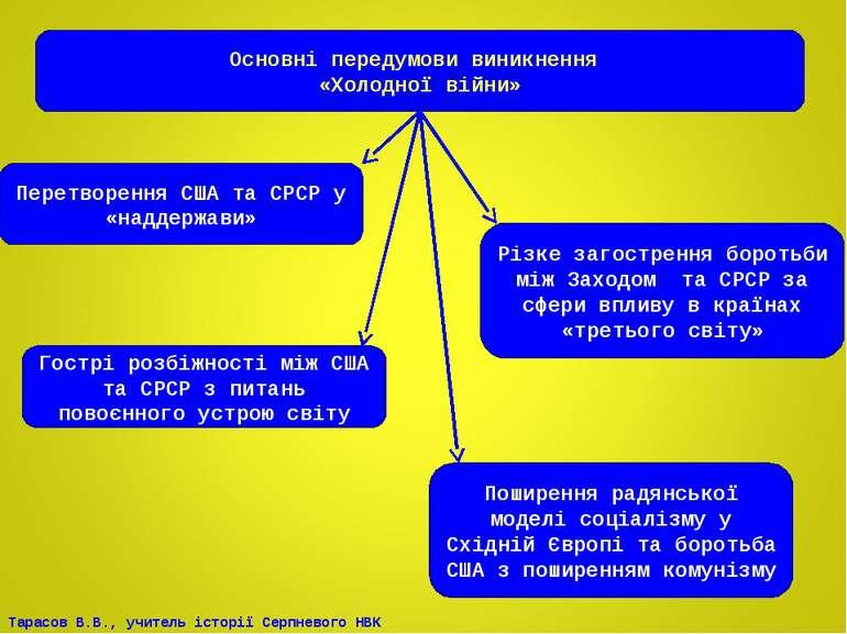 Основні передумови виникнення «Холодної війни» Перетворення США та СРСР у «на...