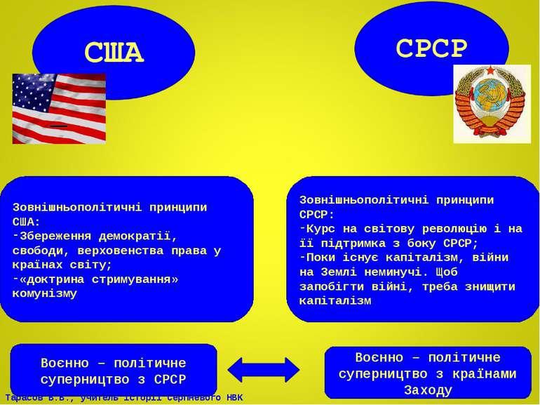 Зовнішньополітичні принципи СРСР: Курс на світову революцію і на її підтримка...