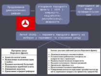 Утворення Народного фронту ( 1935 ): комуністи, соціалісти; республіканці; ан...