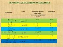 Рівняння ОДЗ Значення змінної, при якій чисельник дорівнює нулю Відповідь х=2...