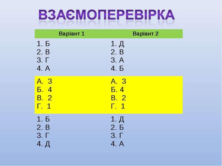 Варіант 1 Варіант 2 Б В Г А Д В А Б А. 3 Б. 4 В. 2 Г. 1 А. 3 Б. 4 В. 2 Г. 1 Б...