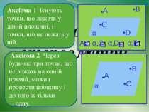 Аксіоми стереометрії Аксіома 1 Існують точки, що лежать у даній площині, і то...