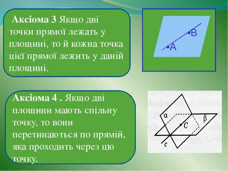 Аксіома 3 Якщо дві точки прямої лежать у площині, то й кожна точка цієї прямо...