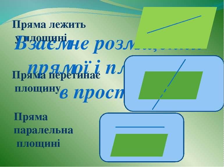 Взаємне розміщення прямої і площини в просторі Пряма лежить у площині Пряма п...
