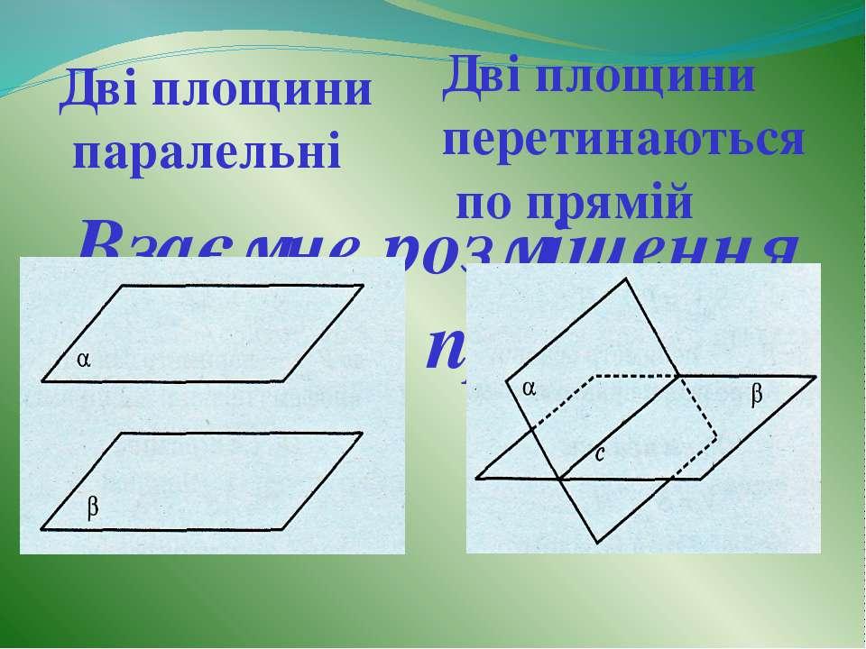 Взаємне розміщення площин у просторі Дві площини паралельні Дві площини перет...
