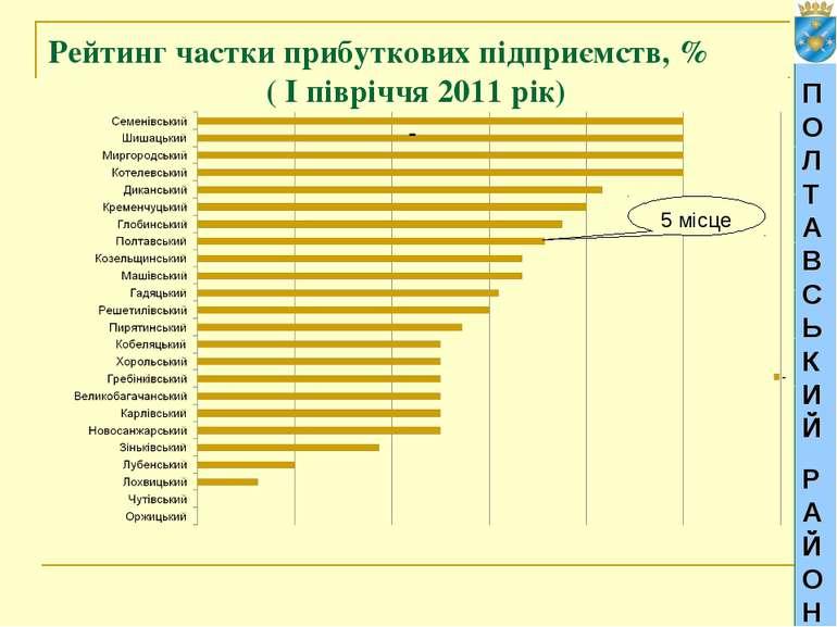 ПОЛТАВСЬКИЙ РАЙОН Рейтинг частки прибуткових підприємств, % ( І півріччя 2011...