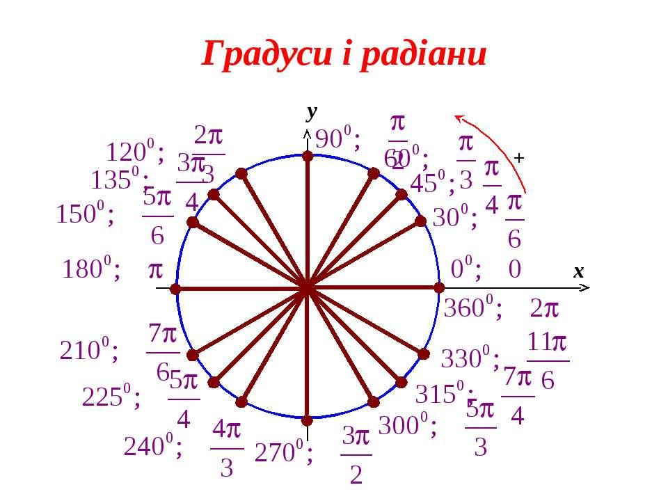 Градуси і радіани 0 x y