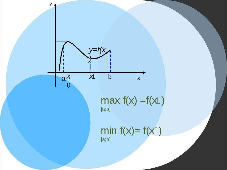 x₁ max f(x) =f(х₀) [a;b] min f(x)= f(х₁) [a;b] y x b a x0 y=f(x)