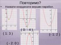 Повторимо? Назвати координати вершин парабол. ( 1: 3 ) ( - 2: 0 ) (- 1: 2 ) (...