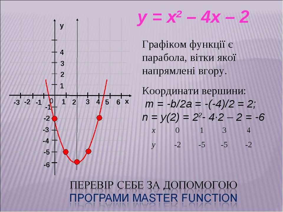 x y = x2 – 4x – 2 Графіком функції є парабола, вітки якої напрямлені вгору. К...