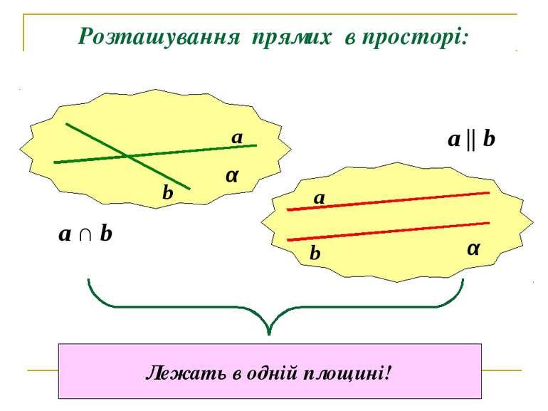 Розташування прямих в просторі: α α a b a b a ∩ b a || b Лежать в одній площині!