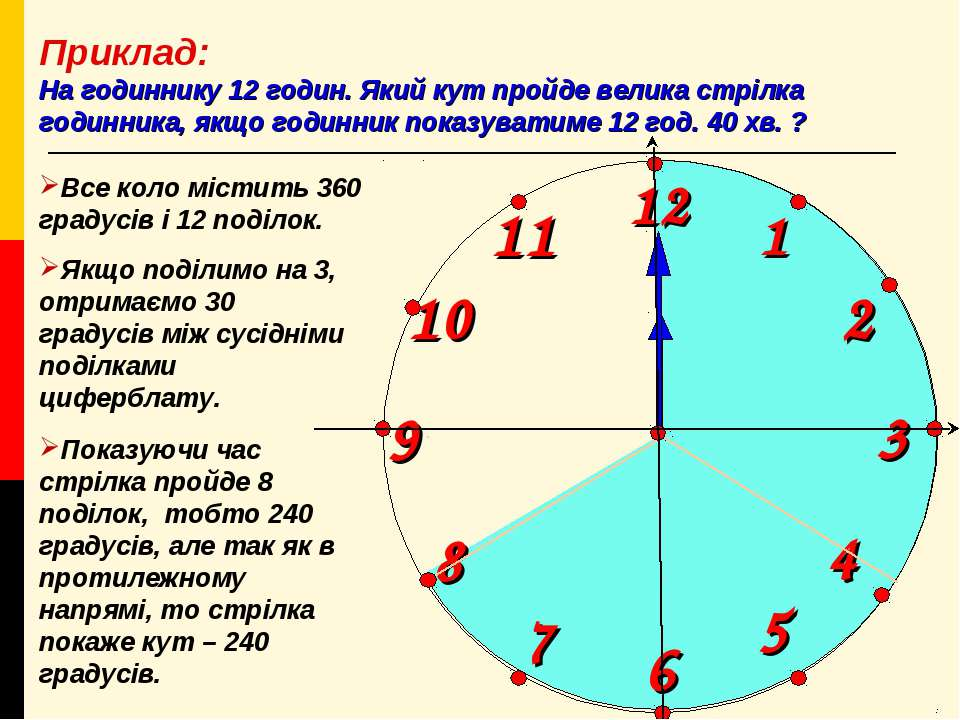 1 2 9 6 12 11 10 8 7 4 5 3 Приклад: На годиннику 12 годин. Який кут пройде ве...