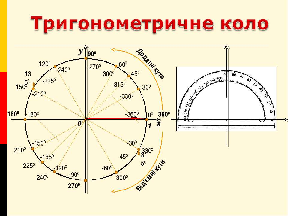 -300 -450 -600 -900 -1200 -1350 -1500 -1800 -2100 -2250 -2400 -2700 -3000 -31...