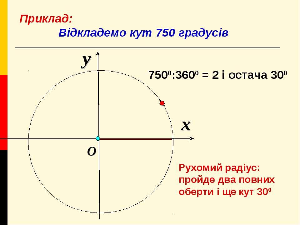 x y O Приклад: Відкладемо кут 750 градусів 7500:3600 = 2 і остача 300 Рухомий...