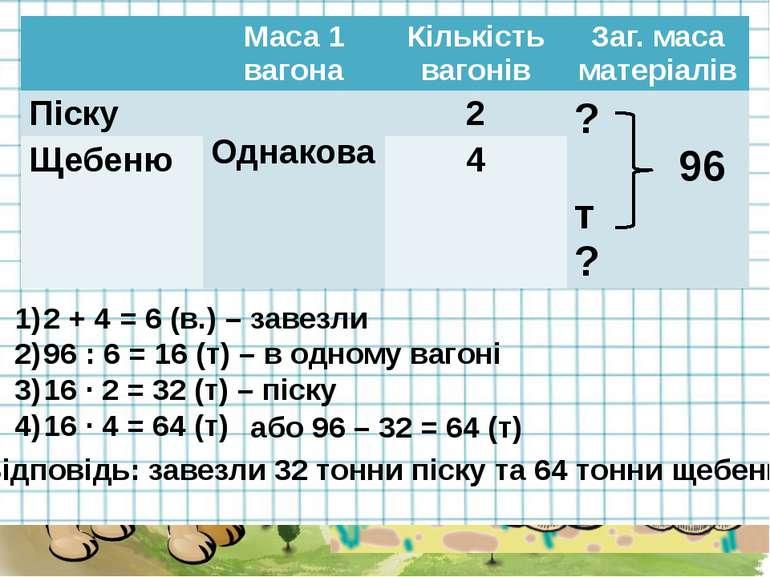 2 + 4 = 6 (в.) – завезли 96 : 6 = 16 (т) – в одному вагоні 16 · 2 = 32 (т) – ...