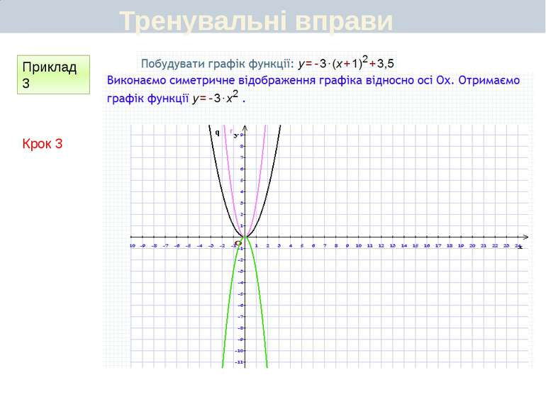 Первинне закріплення вивченого матеріалу (№196) Графіки функцій, зображених н...