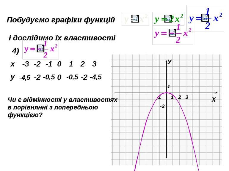 Пункт 3.7. Пригадайте: 1. Які координати має вершина параболи, що є графіком ...