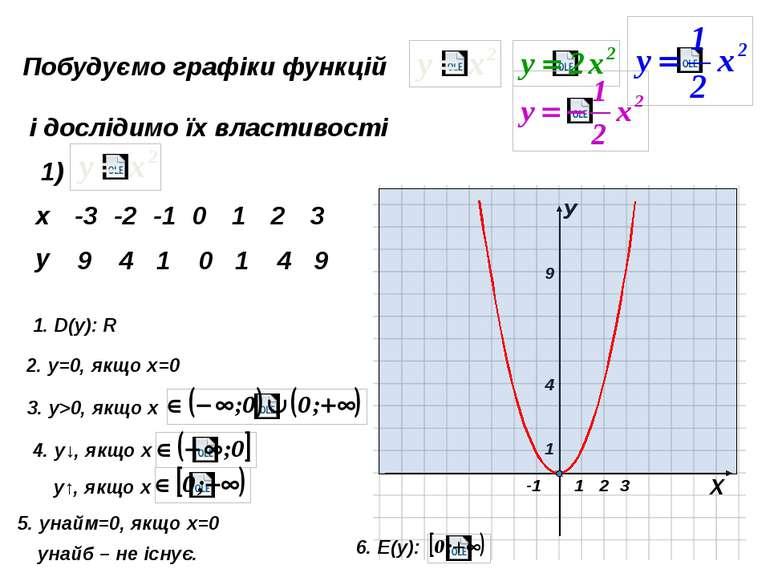 Побудуємо графіки функцій і дослідимо їх властивості 4) -4,5 -2 -0,5 0 -0,5 -...