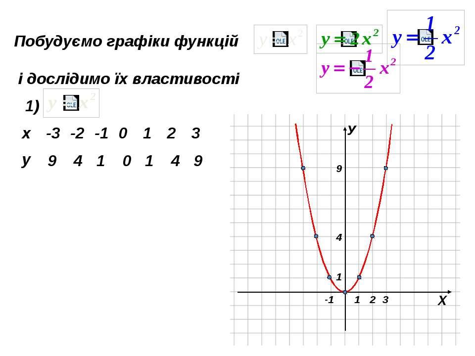 Побудуємо графіки функцій і дослідимо їх властивості 1) 9 4 1 0 1 4 9 1. D(y)...
