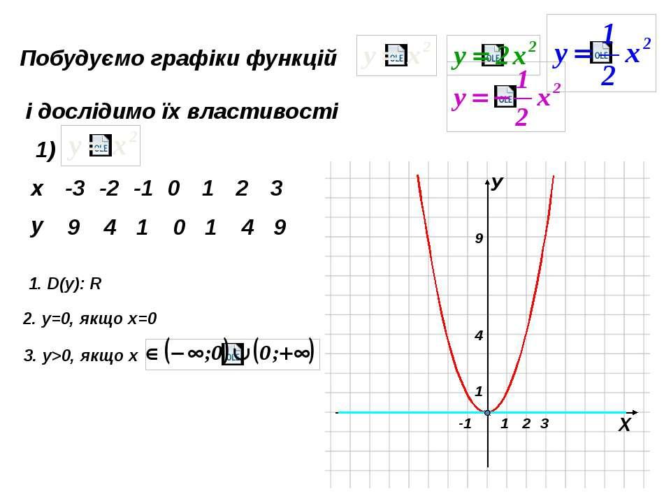 Побудуємо графіки функцій і дослідимо їх властивості 2) 18 8 2 0 2 8 18 Чи є ...