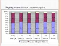 Редагування Вікіпедії з території України