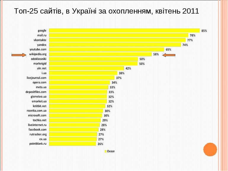 Топ-25 сайтів, в Україні за охопленням, квітень 2011