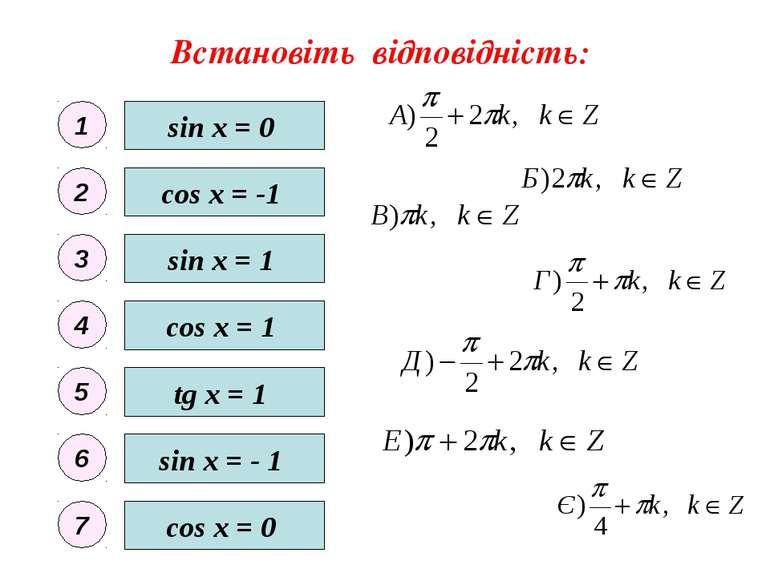 Встановіть відповідність: sin x = 0 sin x = - 1 sin x = 1 cos x = 0 cos x = 1...