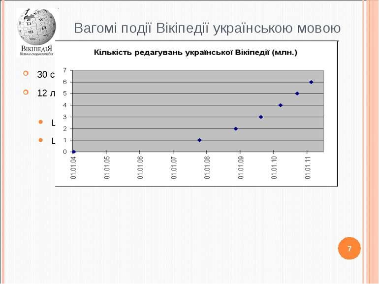 Вагомі події Вікіпедії українською мовою 30 січня 2004 : створено першу статт...