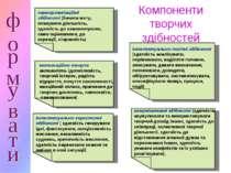Компоненти творчих здібностей самоорганізаційні здібності (бачити мету, плану...