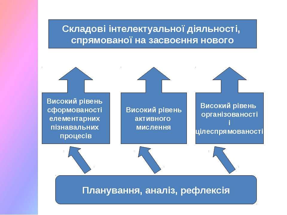 Високий рівень сформованості елементарних пізнавальних процесів Складові інте...