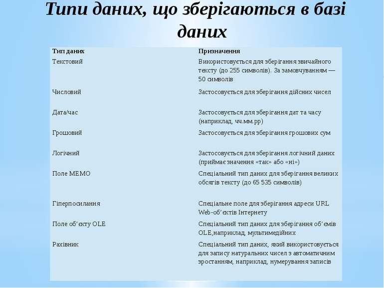 Типи даних, що зберігаються в базі даних Типданих Призначення Текстовий Викор...