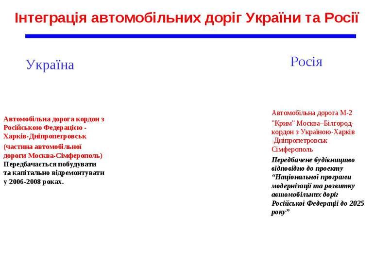 Інтеграція автомобільних доріг України та Росії Автомобільна дорога кордон з ...