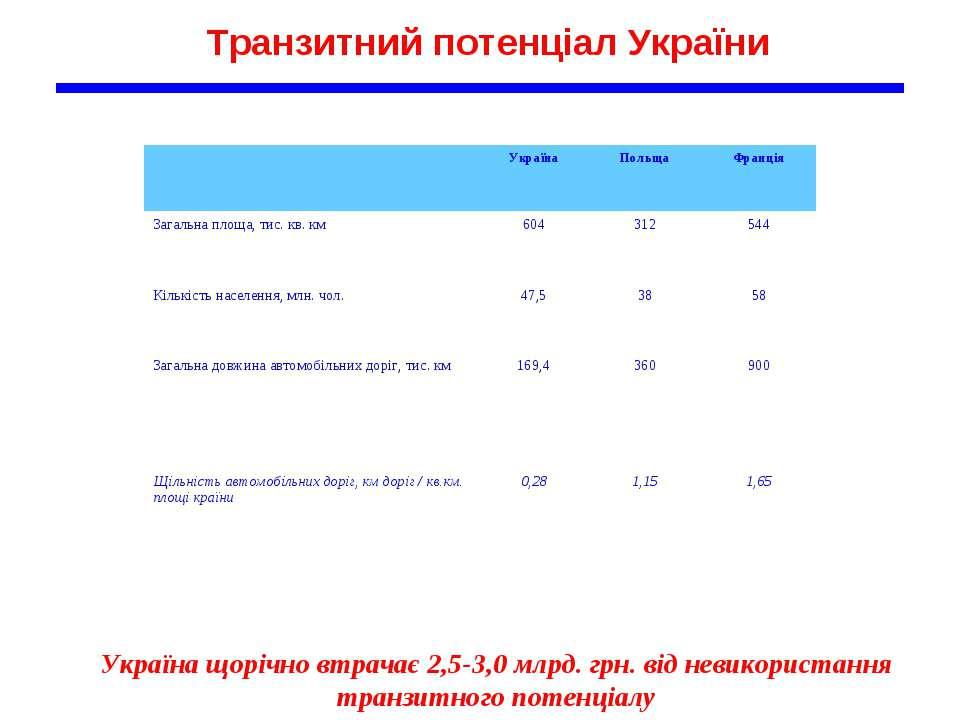 Транзитний потенціал України Україна щорічно втрачає 2,5-3,0 млрд. грн. від н...