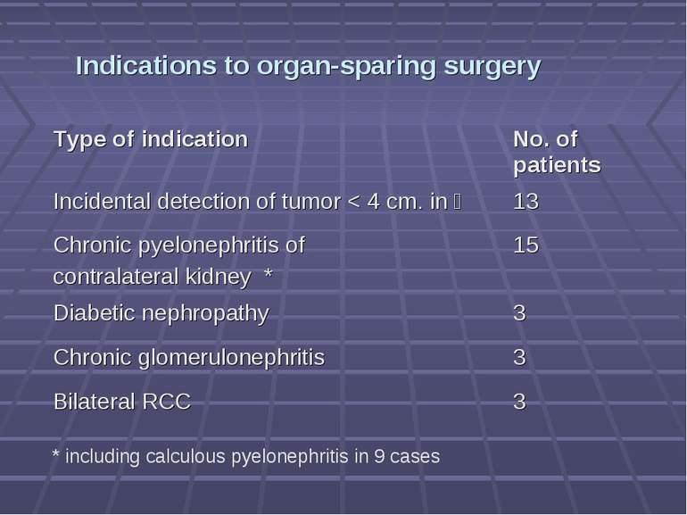 Indications to organ-sparing surgery * including calculous pyelonephritis in ...