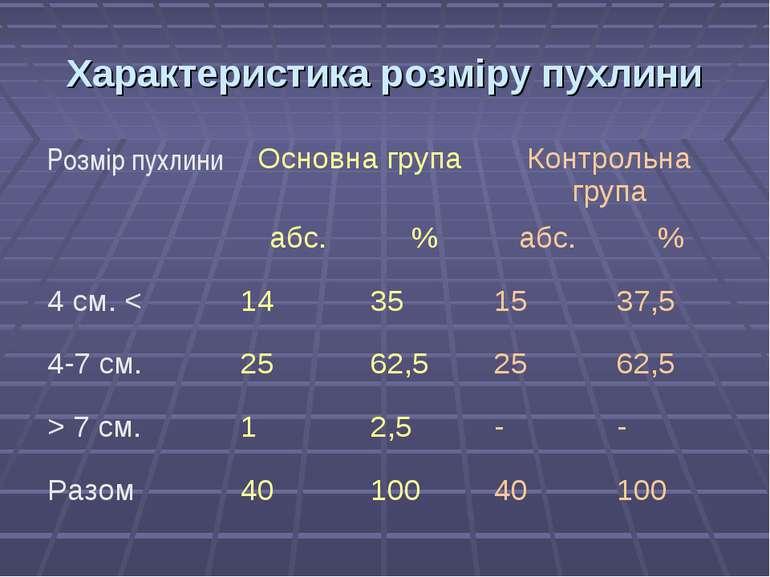 Характеристика розміру пухлини Розмір пухлини Основна група Контрольна група ...