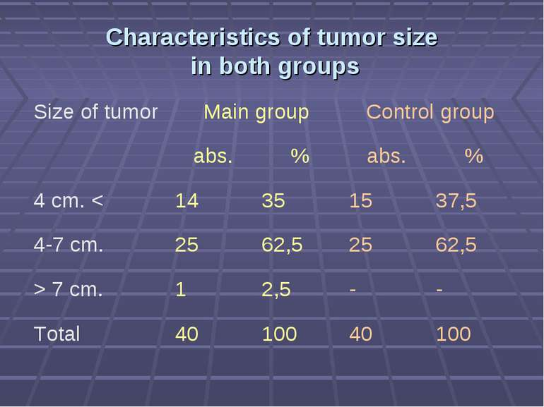 Characteristics of tumor size in both groups Size of tumor Main group Control...