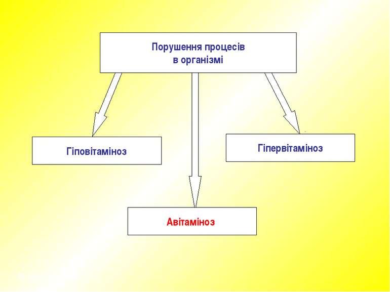 Порушення процесів в організмі Гіповітаміноз Авітаміноз Гіпервітаміноз © Некр...