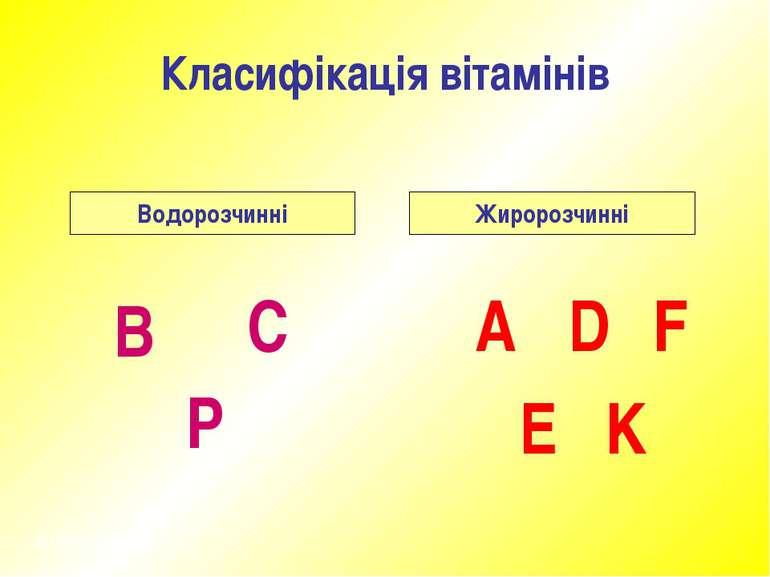 Класифікація вітамінів Водорозчинні Жиророзчинні В Р С A D E F K © Некрасова Л
